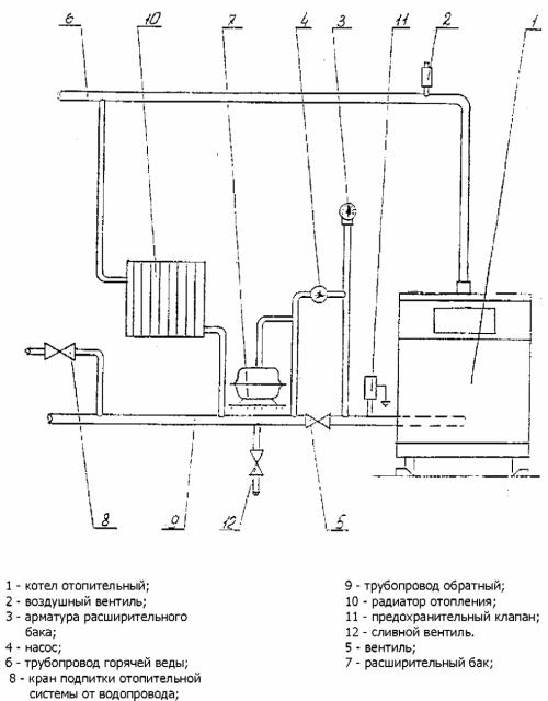 Рис.4. Рекомендуемая схема разводки отопительной системы с принудительной циркуляцией воды.