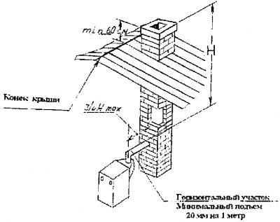 и схема установки газового